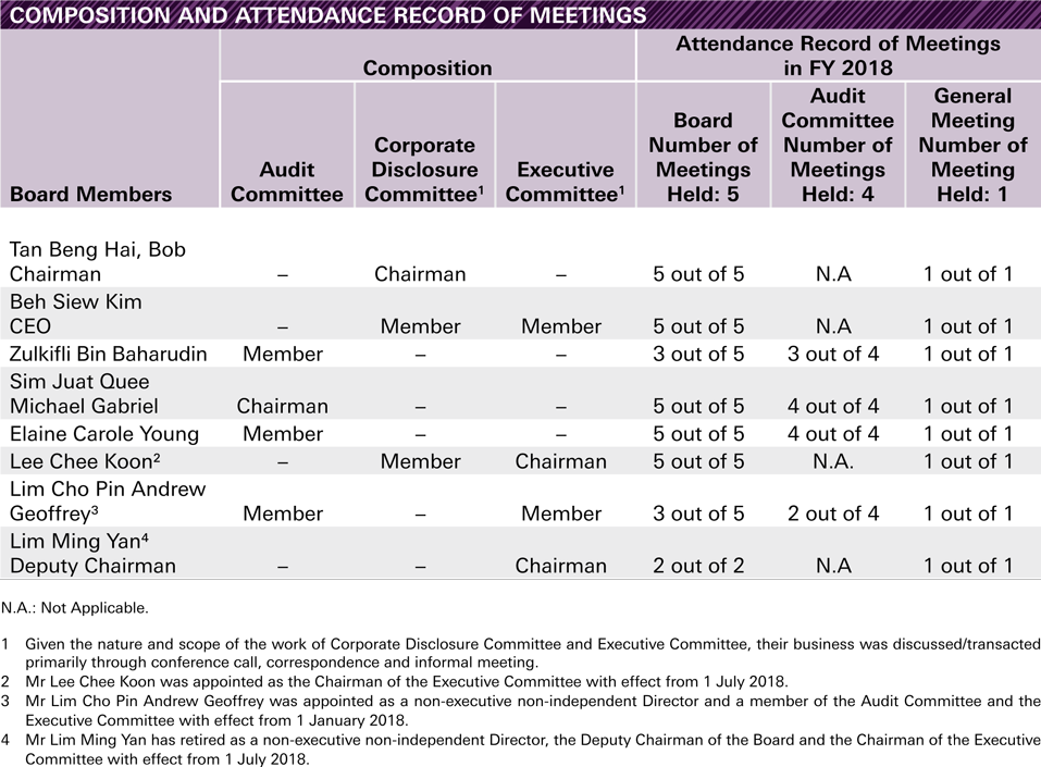 Composition and Attendance Record of Meetings of the Board and Board Committees