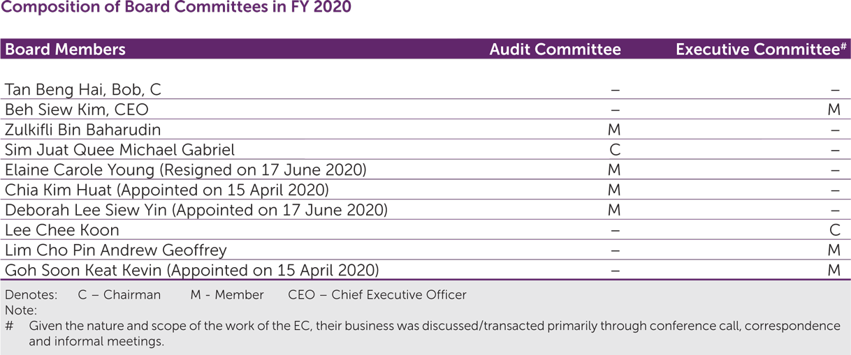 Composition of Board Committees in FY2020