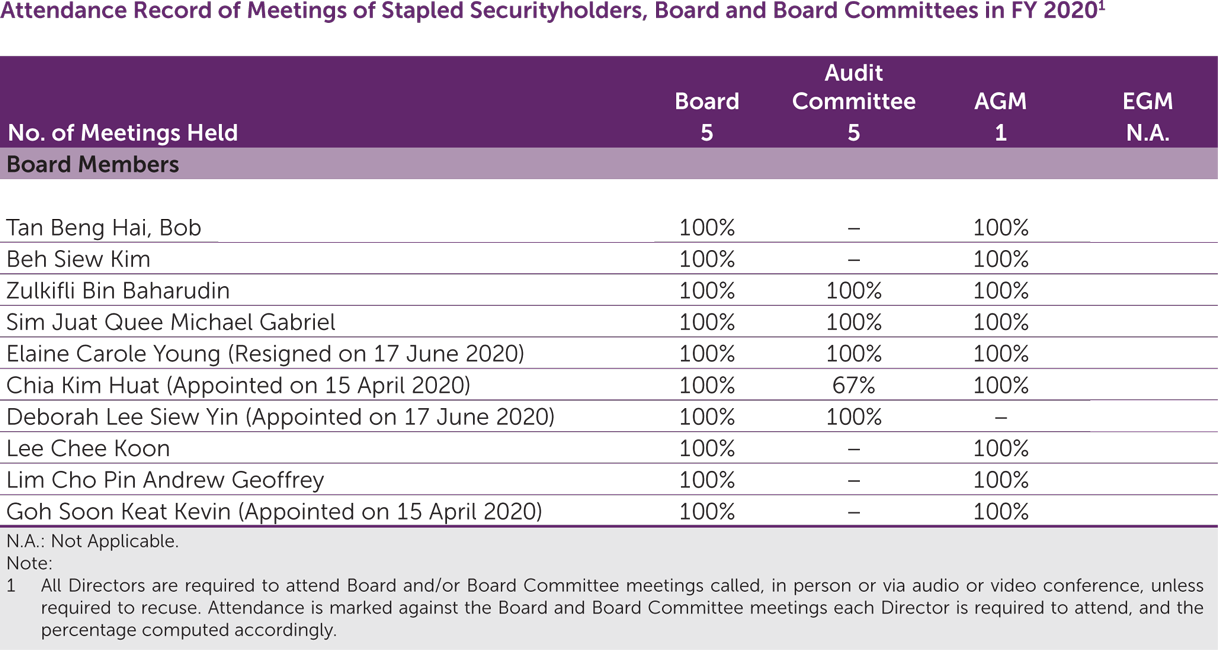 Attendance Record of Meetings of Stapled Securityholders, Board and Board Committees in FY2020