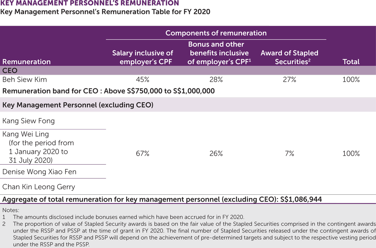 Key Management Personnel's Remuneration Table for the FY2020