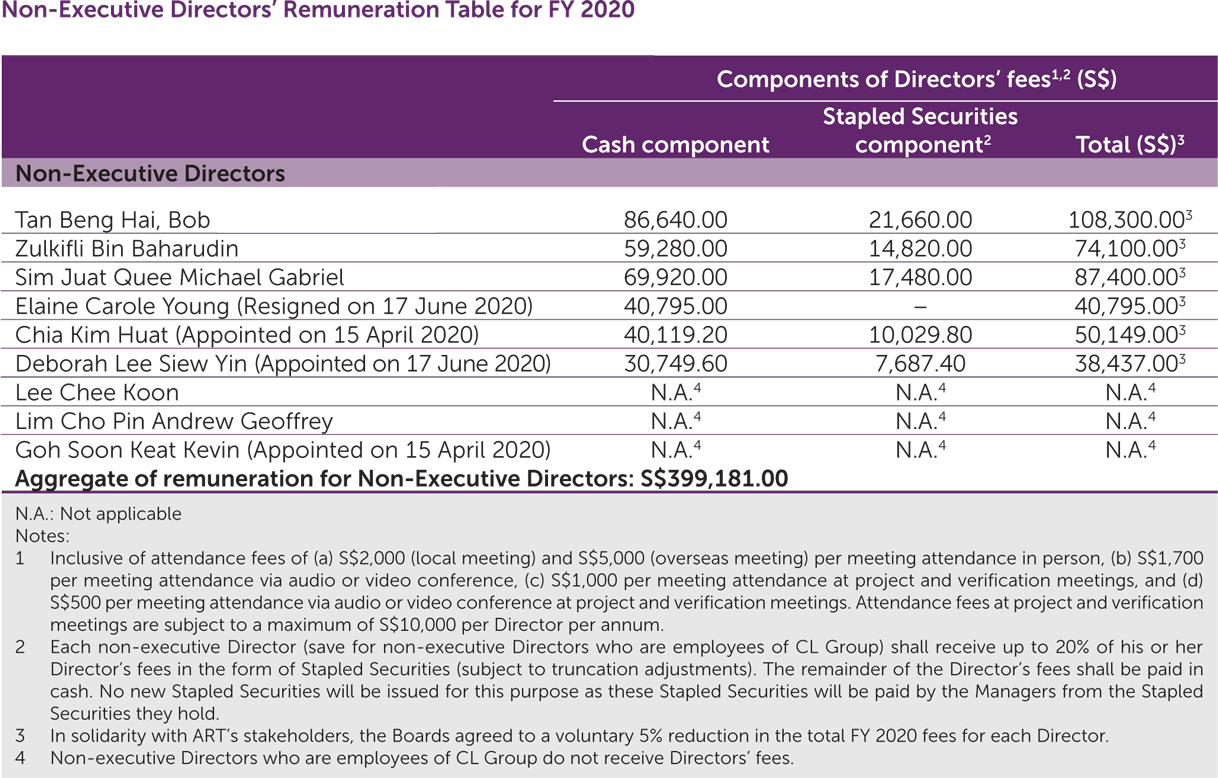 Non-Executive Directors' Remuneration Table for FY2020